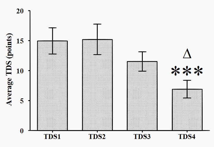 Dynamics of TDS score for the elite swimmers