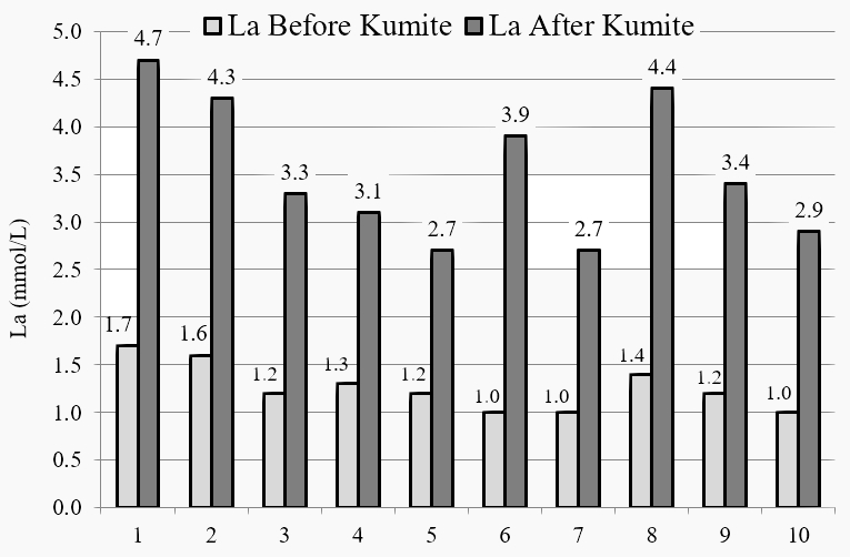 Individual values of the lactate concentration in the karate practitioners before and after the programmed kumite
